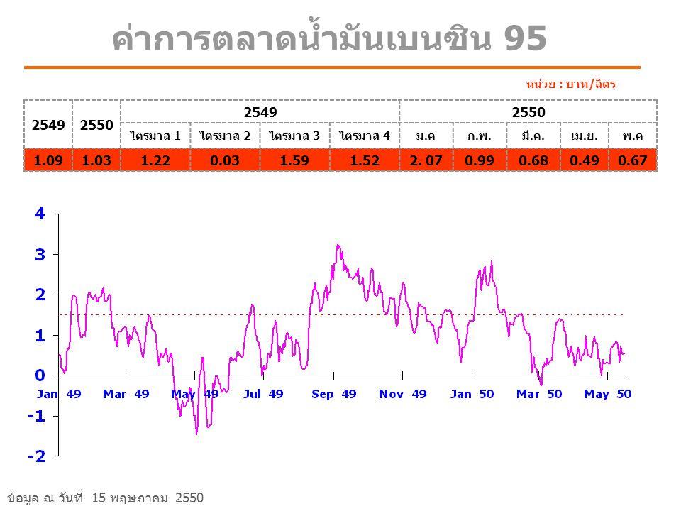 ค่าการตลาดน้ำมันเบนซิน 95 25492550 25492550 ไตรมาส 1ไตรมาส 2ไตรมาส 3ไตรมาส 4ม.คก.พ.มี.ค.เม.ย.พ.ค 1.091.031.220.031.591.522.