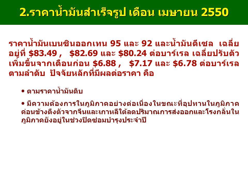 2. ราคาน้ำมันสำเร็จรูป เดือน เมษายน 2550 ราคาน้ำมันเบนซินออกเทน 95 และ 92 และน้ำมันดีเซล เฉลี่ย อยู่ที่ $83.49, $82.69 และ $80.24 ต่อบาร์เรล เฉลี่ยปรั