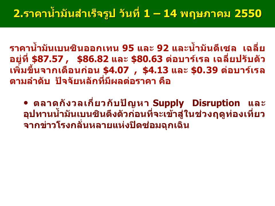 2. ราคาน้ำมันสำเร็จรูป วันที่ 1 – 14 พฤษภาคม 2550 ราคาน้ำมันเบนซินออกเทน 95 และ 92 และน้ำมันดีเซล เฉลี่ย อยู่ที่ $87.57, $86.82 และ $80.63 ต่อบาร์เรล