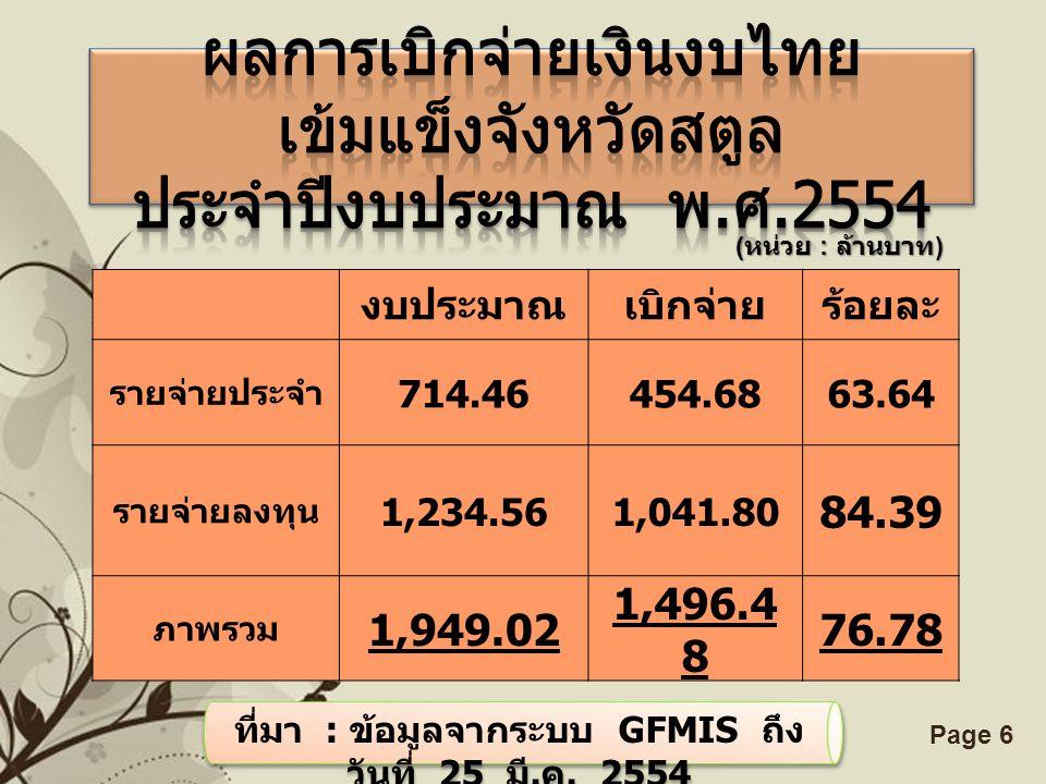 Free Powerpoint TemplatesPage 6 ( หน่วย : ล้านบาท ) งบประมาณเบิกจ่ายร้อยละ รายจ่ายประจำ 714.46454.6863.64 รายจ่ายลงทุน 1,234.561,041.80 84.39 ภาพรวม 1