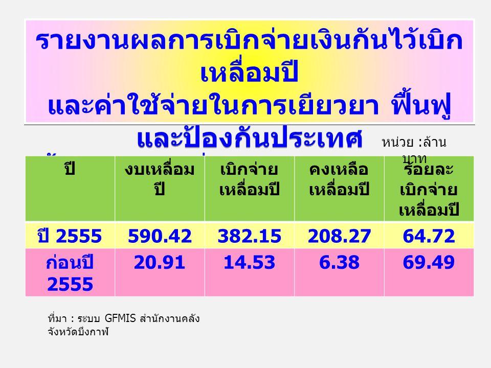 รายงานผลการเบิกจ่ายเงินกันไว้เบิก เหลื่อมปี และค่าใช้จ่ายในการเยียวยา ฟื้นฟู และป้องกันประเทศ สิ้นสุด ณ วันที่ 31 พฤษภาคม 2556 รายงานผลการเบิกจ่ายเงินกันไว้เบิก เหลื่อมปี และค่าใช้จ่ายในการเยียวยา ฟื้นฟู และป้องกันประเทศ สิ้นสุด ณ วันที่ 31 พฤษภาคม 2556 ปีงบเหลื่อม ปี เบิกจ่าย เหลื่อมปี คงเหลือ เหลื่อมปี ร้อยละ เบิกจ่าย เหลื่อมปี ปี 2555 590.42382.15208.2764.72 ก่อนปี 2555 20.9114.536.3869.49 หน่วย : ล้าน บาท ที่มา : ระบบ GFMIS สำนักงานคลัง จังหวัดบึงกาฬ