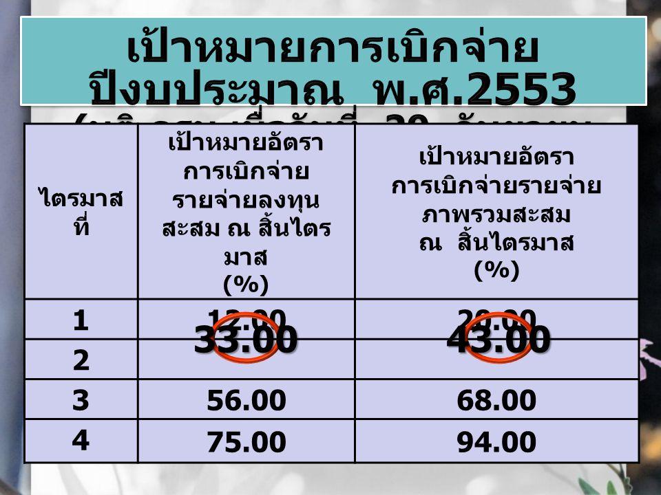 งบประมาณเบิกจ่ายร้อยละ รายจ่าย ประจำ 1,493.85 1,140.1 4 76.32 รายจ่ายลงทุน 891.66680.5376.32 ภาพรวม 2,385.51 1,820.6 7 76.32 ที่มา : ข้อมูลจากระบบ GFMIS ถึง วันที่ 26 มี.
