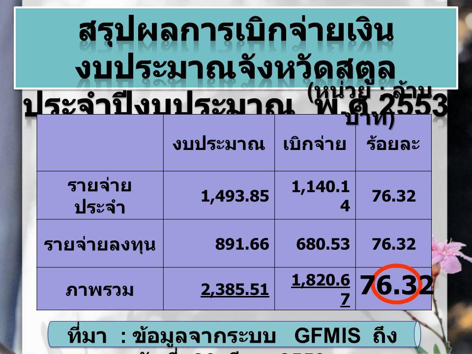 ผลการเบิกจ่ายเงินงบประมาณ จังหวัด (33.75 ล้านบาท ) ผลการเบิกจ่ายเงินงบประมาณ จังหวัด (33.75 ล้านบาท ) ( หน่วย : ล้าน บาท ) งบประมาณเบิกจ่ายร้อยละ 33.751.52 ที่มา : ข้อมูลจากระบบ GFMIS ถึง วันที่ 26 มี.