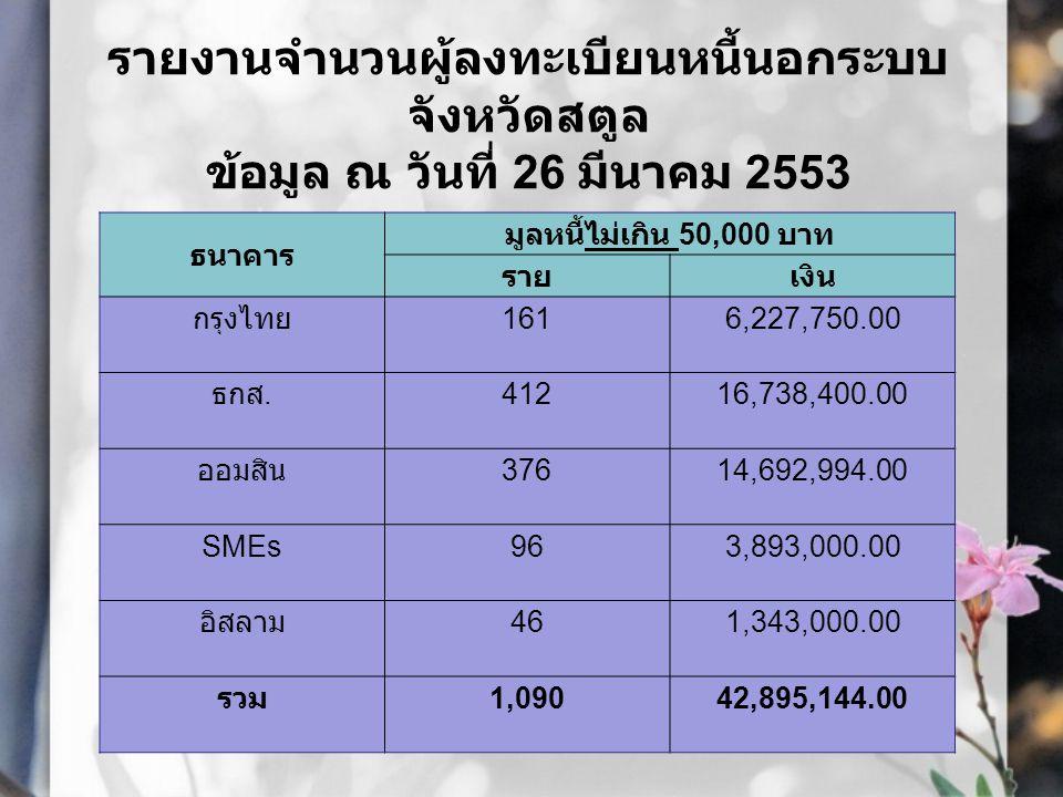 รายงานจำนวนผู้ลงทะเบียนหนี้นอก ระบบ จังหวัดสตูล ข้อมูล ณ วันที่ 26 มีนาคม 2553 ธนาคาร มูลหนี้ 50,000 – 200,000 บาท รายเงิน กรุงไทย 30839,400,213.00 ธกส.