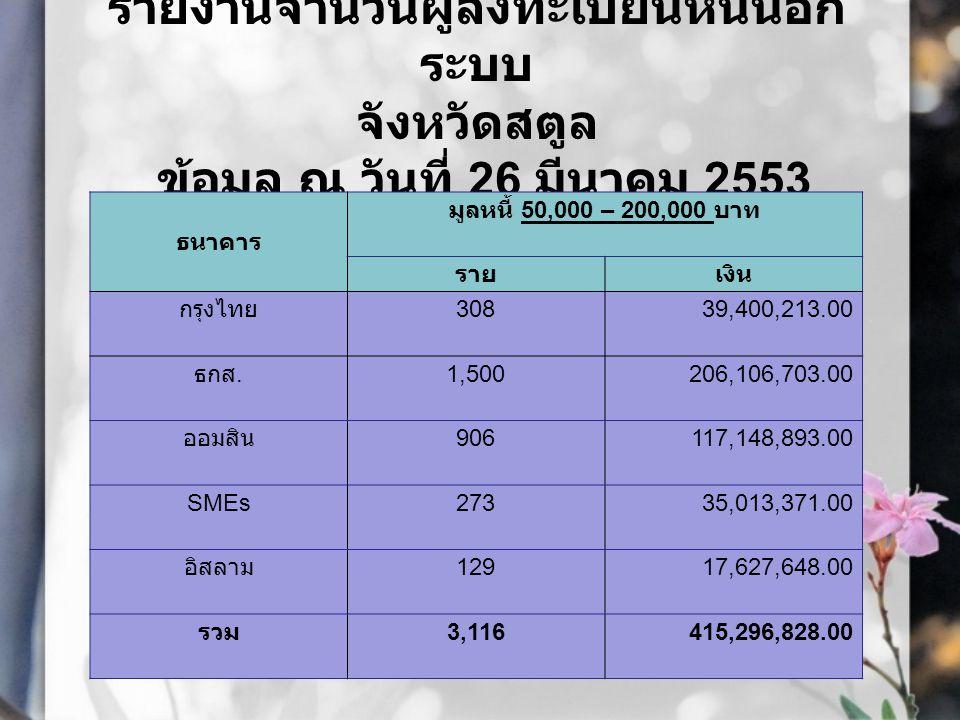 รายงานจำนวนผู้ลงทะเบียนหนี้นอกระบบ จังหวัดสตูล ข้อมูล ณ วันที่ 26 มีนาคม 2553 ธนาคาร มูลหนี้เกิน 200,000 บาท รายเงิน กรุงไทย 3653,112.00 ธกส.