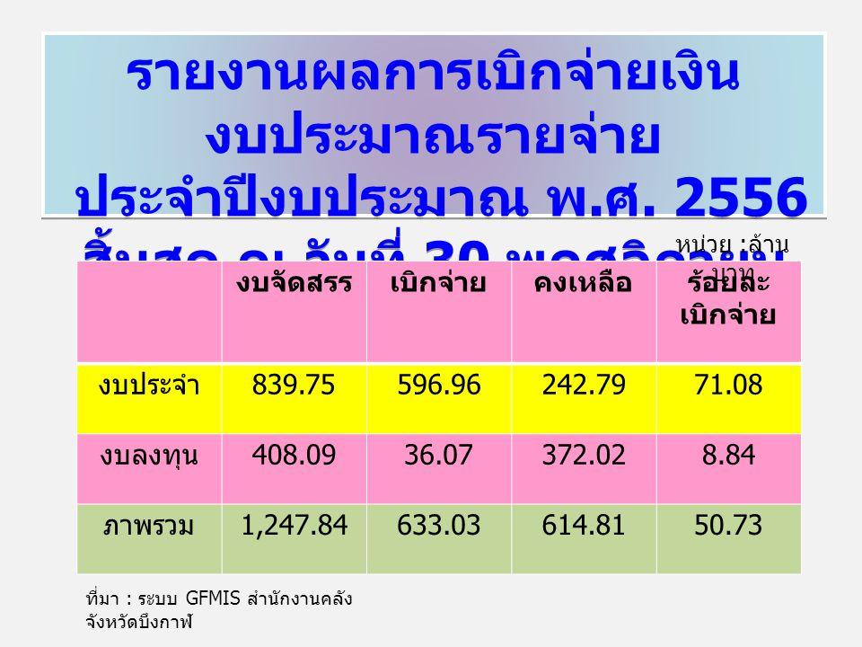 รายงานผลการเบิกจ่ายเงิน งบประมาณรายจ่าย ประจำปีงบประมาณ พ. ศ. 2556 สิ้นสุด ณ วันที่ 30 พฤศจิกายน 2555 รายงานผลการเบิกจ่ายเงิน งบประมาณรายจ่าย ประจำปีง