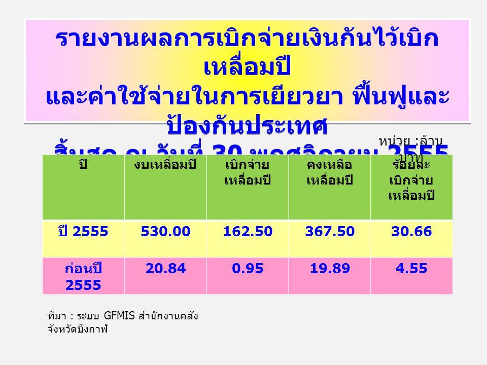 รายงานผลการเบิกจ่ายเงินกันไว้เบิก เหลื่อมปี และค่าใช้จ่ายในการเยียวยา ฟื้นฟูและ ป้องกันประเทศ สิ้นสุด ณ วันที่ 30 พฤศจิกายน 2555 รายงานผลการเบิกจ่ายเงินกันไว้เบิก เหลื่อมปี และค่าใช้จ่ายในการเยียวยา ฟื้นฟูและ ป้องกันประเทศ สิ้นสุด ณ วันที่ 30 พฤศจิกายน 2555 ปีงบเหลื่อมปีเบิกจ่าย เหลื่อมปี คงเหลือ เหลื่อมปี ร้อยละ เบิกจ่าย เหลื่อมปี ปี 2555 530.00162.50367.5030.66 ก่อนปี 2555 20.840.9519.894.55 หน่วย : ล้าน บาท ที่มา : ระบบ GFMIS สำนักงานคลัง จังหวัดบึงกาฬ