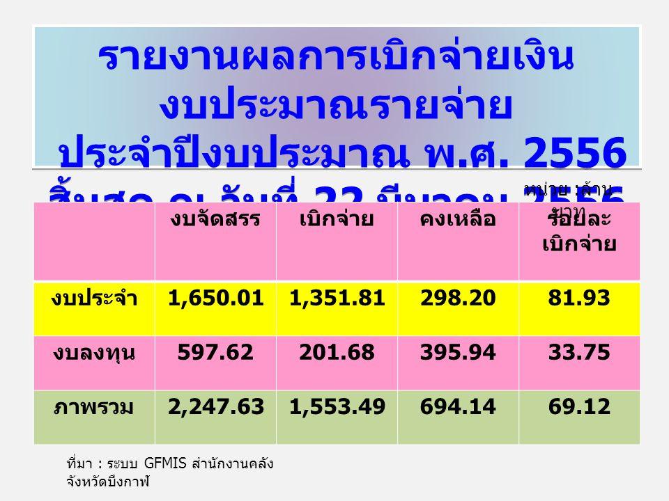 รายงานผลการเบิกจ่ายเงิน งบประมาณรายจ่าย ประจำปีงบประมาณ พ. ศ. 2556 สิ้นสุด ณ วันที่ 22 มีนาคม 2556 รายงานผลการเบิกจ่ายเงิน งบประมาณรายจ่าย ประจำปีงบปร
