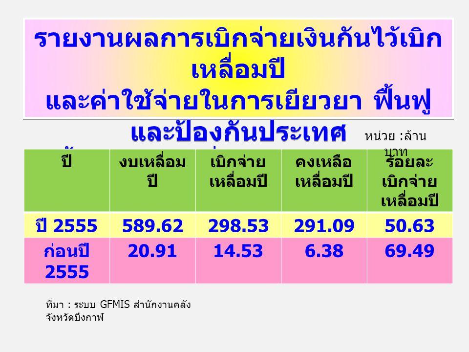 รายงานผลการเบิกจ่ายเงินกันไว้เบิก เหลื่อมปี และค่าใช้จ่ายในการเยียวยา ฟื้นฟู และป้องกันประเทศ สิ้นสุด ณ วันที่ 22 มีนาคม 2556 รายงานผลการเบิกจ่ายเงินก