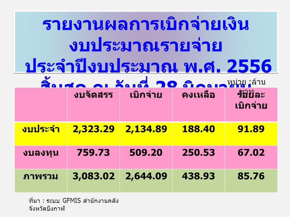 รายงานผลการเบิกจ่ายเงิน งบประมาณรายจ่าย ประจำปีงบประมาณ พ. ศ. 2556 สิ้นสุด ณ วันที่ 28 มิถุนายน 2556 รายงานผลการเบิกจ่ายเงิน งบประมาณรายจ่าย ประจำปีงบ