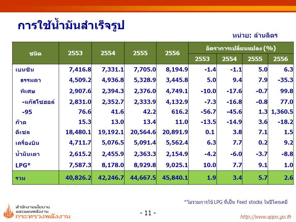 http://www.eppo.go.th การใช้น้ำมันสำเร็จรูป หน่วย: ล้านลิตร * ไม่รวมการใช้ LPG ที่เป็น Feed stocks ในปิโตรเคมี ชนิด2553255425552556 อัตราการเปลี่ยนแปล