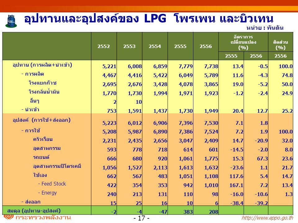 http://www.eppo.go.th อุปทานและอุปสงค์ของ LPG โพรเพน และบิวเทน 25522553255425552556 อัตราการ เปลี่ยนแปลง (%) สัดส่วน (%) 25552556 อุปทาน (การผลิต+นำเข