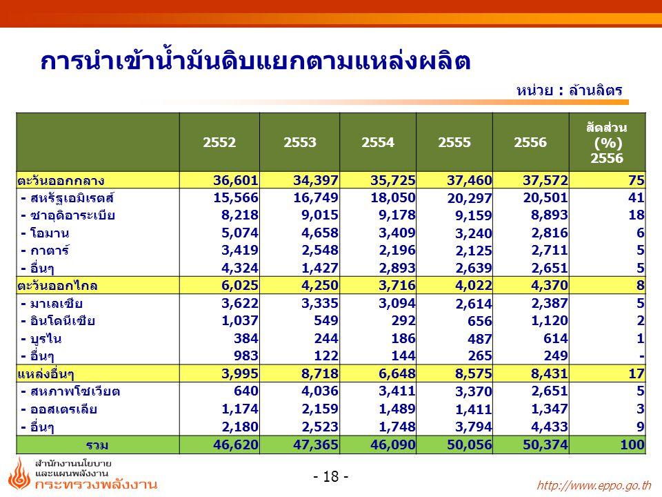 http://www.eppo.go.th การนำเข้าน้ำมันดิบแยกตามแหล่งผลิต หน่วย : ล้านลิตร - 18 - 25522553255425552556 สัดส่วน (%) 2556 ตะวันออกกลาง36,60134,39735,72537