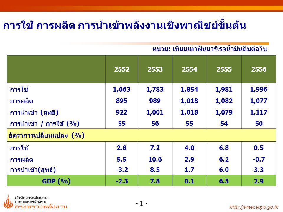 http://www.eppo.go.th หน่วย : % หน่วย : ล้านลูกบาศก์ฟุต/วัน การใช้ก๊าซธรรมชาติรายสาขา สัดส่วนการใช้ก๊าซธรรมชาติ สาขา25522553255425552556 ผลิตไฟฟ้า 2,4352,7282,4762,670 2,695 โรงแยกก๊าซ599652867958 930 อุตสาหกรรม 387478569628 635 รถยนต์ (NGV)143 181231278 307 รวม 3,5644,0394,1434,534 4,568 สาขา25522553255425552556 ผลิตไฟฟ้า68 6059 โรงแยกก๊าซ171621 20 อุตสาหกรรม111214 รถยนต์ (NGV)4456 7 รวม100 - 22 -