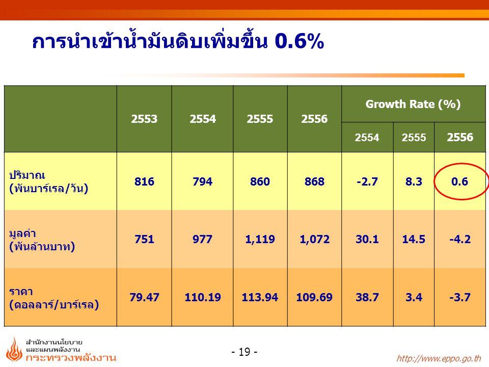 http://www.eppo.go.th 2553255425552556 Growth Rate (%) 255425552556 ปริมาณ (พันบาร์เรล/วัน) 816794860868-2.78.30.6 มูลค่า (พันล้านบาท) 7519771,1191,07