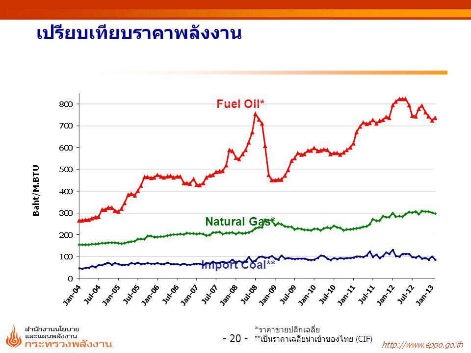 http://www.eppo.go.th เปรียบเทียบราคาพลังงาน Fuel Oil* Natural Gas* Import Coal** * ราคาขายปลีกเฉลี่ย ** เป็นราคาเฉลี่ยนำเข้าของไทย (CIF) - 20 -