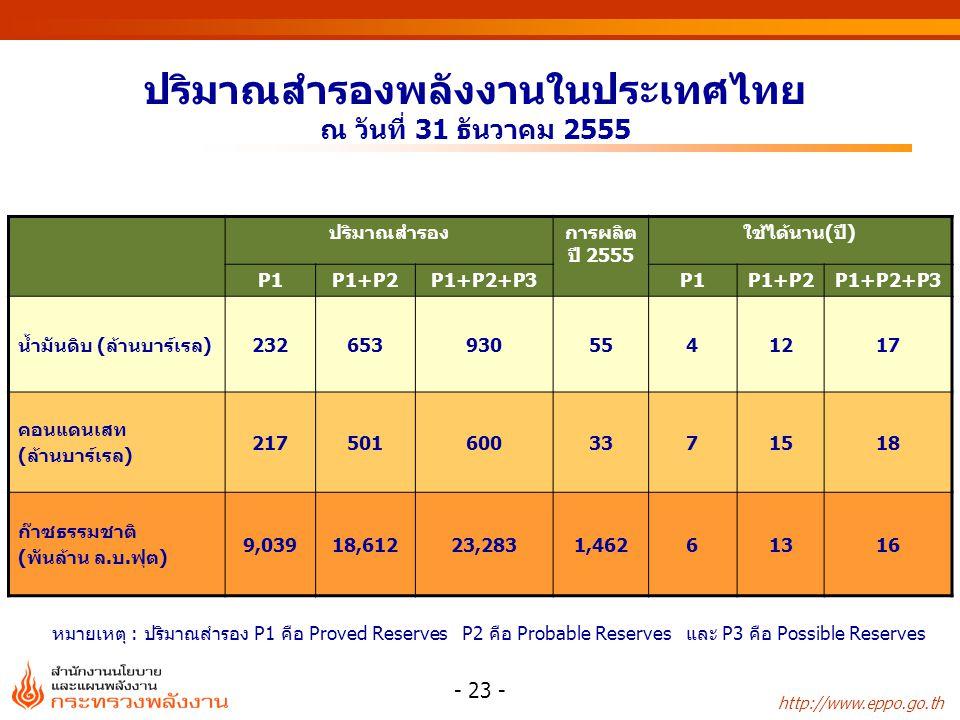 http://www.eppo.go.th ปริมาณสำรองพลังงานในประเทศไทย ณ วันที่ 31 ธันวาคม 2555 - 23 - ปริมาณสำรองการผลิต ปี 2555 ใช้ได้นาน(ปี) P1P1+P2P1+P2+P3P1P1+P2P1+