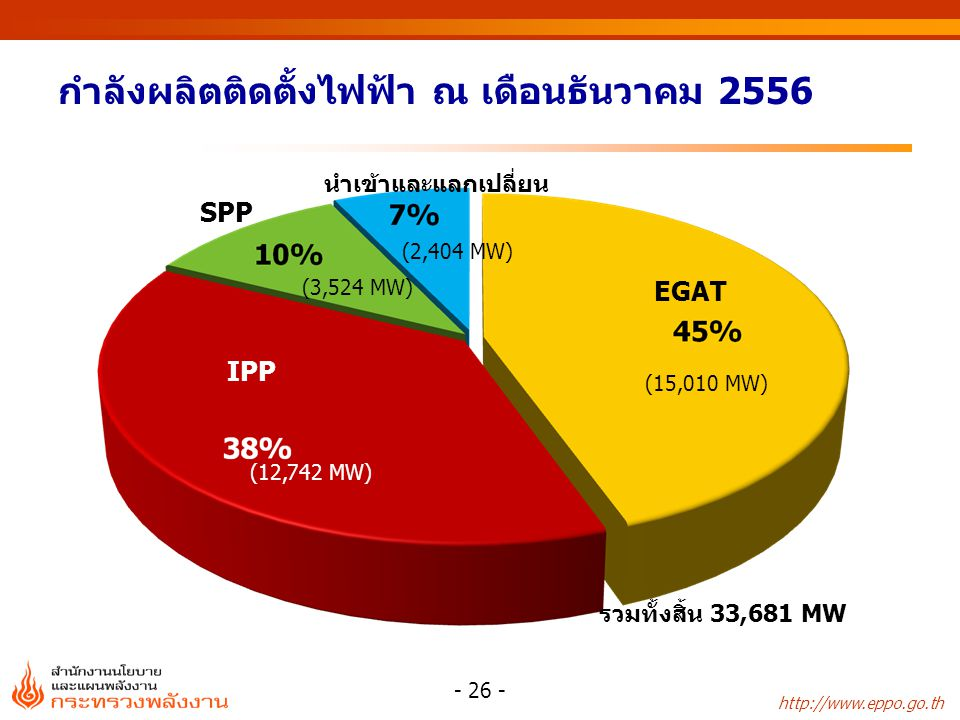 http://www.eppo.go.th กำลังผลิตติดตั้งไฟฟ้า ณ เดือนธันวาคม 2556 - 26 - IPP (12,742 MW) IPP EGAT นำเข้าและแลกเปลี่ยน SPP (2,404 MW) (3,524 MW) (15,010