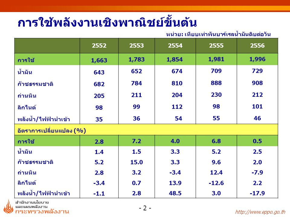 http://www.eppo.go.th ปริมาณสำรองพลังงานในประเทศไทย ณ วันที่ 31 ธันวาคม 2555 - 23 - ปริมาณสำรองการผลิต ปี 2555 ใช้ได้นาน(ปี) P1P1+P2P1+P2+P3P1P1+P2P1+P2+P3 น้ำมันดิบ (ล้านบาร์เรล)2326539305541217 คอนแดนเสท (ล้านบาร์เรล) 2175016003371518 ก๊าซธรรมชาติ (พันล้าน ล.บ.ฟุต) 9,03918,61223,2831,46261316 หมายเหตุ : ปริมาณสำรอง P1 คือ Proved Reserves P2 คือ Probable Reserves และ P3 คือ Possible Reserves