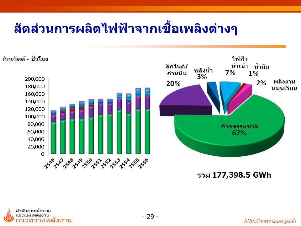 http://www.eppo.go.th สัดส่วนการผลิตไฟฟ้าจากเชื้อเพลิงต่างๆ - 29 - ลิกไนต์/ ถ่านหิน พลังน้ำ น้ำมัน ก๊าซธรรมชาติ ไฟฟ้า นำเข้า พลังงาน หมุนเวียน รวม 177