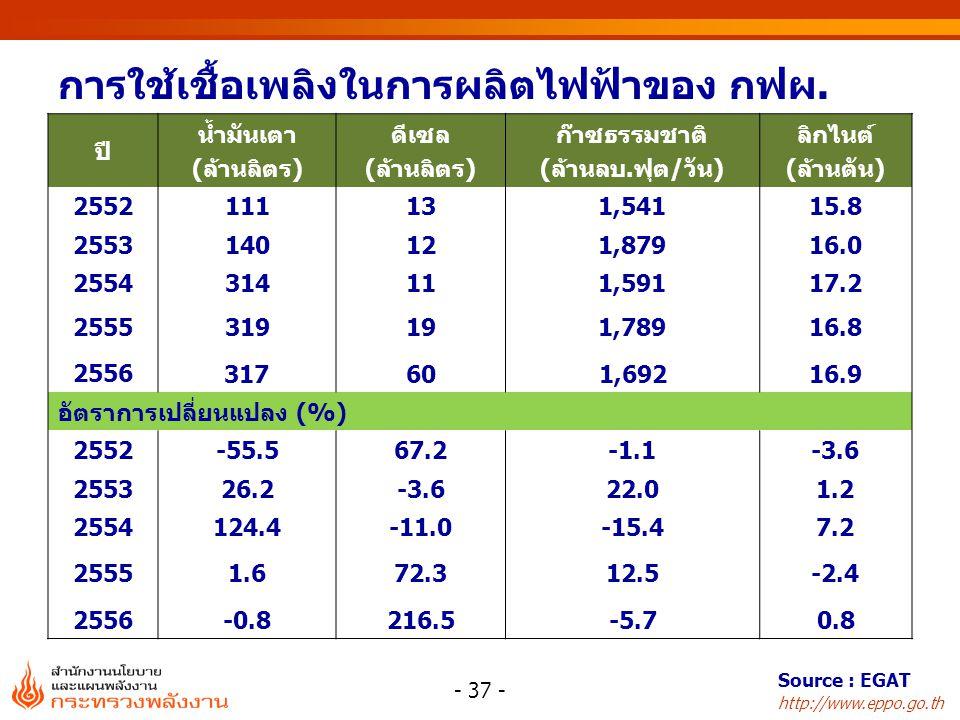 http://www.eppo.go.th ปี น้ำมันเตา (ล้านลิตร) ดีเซล (ล้านลิตร) ก๊าซธรรมชาติ (ล้านลบ.ฟุต/วัน) ลิกไนต์ (ล้านตัน) 2552111131,54115.8 2553140121,87916.0 2