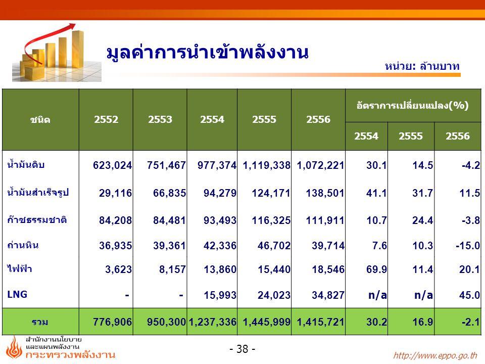 http://www.eppo.go.th มูลค่าการนำเข้าพลังงาน หน่วย: ล้านบาท ชนิด25522553255425552556 อัตราการเปลี่ยนแปลง(%) 255425552556 น้ำมันดิบ 623,024 751,467 977