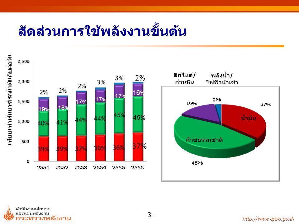 http://www.eppo.go.th ปริมาณการใช้ไฟฟ้ารายสาขา หน่วย : กิกะวัตต์-ชั่วโมง - 34 - * ไฟฟ้าชั่วคราว และอื่นๆ ประเภท2553255425552556 อัตราการเปลี่ยนแปลง(%) สัดส่วน (%) 2556 255425552556 ครัวเรือน33,21632,79936,44737,657-1.311.13.322.9 กิจการขนาดเล็ก15,58615,44617,01318,374-0.910.18.011.2 ธุรกิจ22,99623,66027,08830,4232.914.512.318.5 อุตสาหกรรม68,03967,94272,33672,536-0.16.50.344.1 องค์กรที่ไม่แสวงหากำไร5,0494,8883,799149-3.2-22.3-96.10.1 เกษตรกรรม335297377354-11.527.1-6.20.2 การใช้ไฟฟ้า ที่ไม่คิดมูลค่า 2,0342,1682,1912,3796.61.18.61.4 อื่นๆ*2,0461,6552,5272,4701.41.1-2.31.5 รวม 149,301148,855161,779164,341-0.38.71.6100.0
