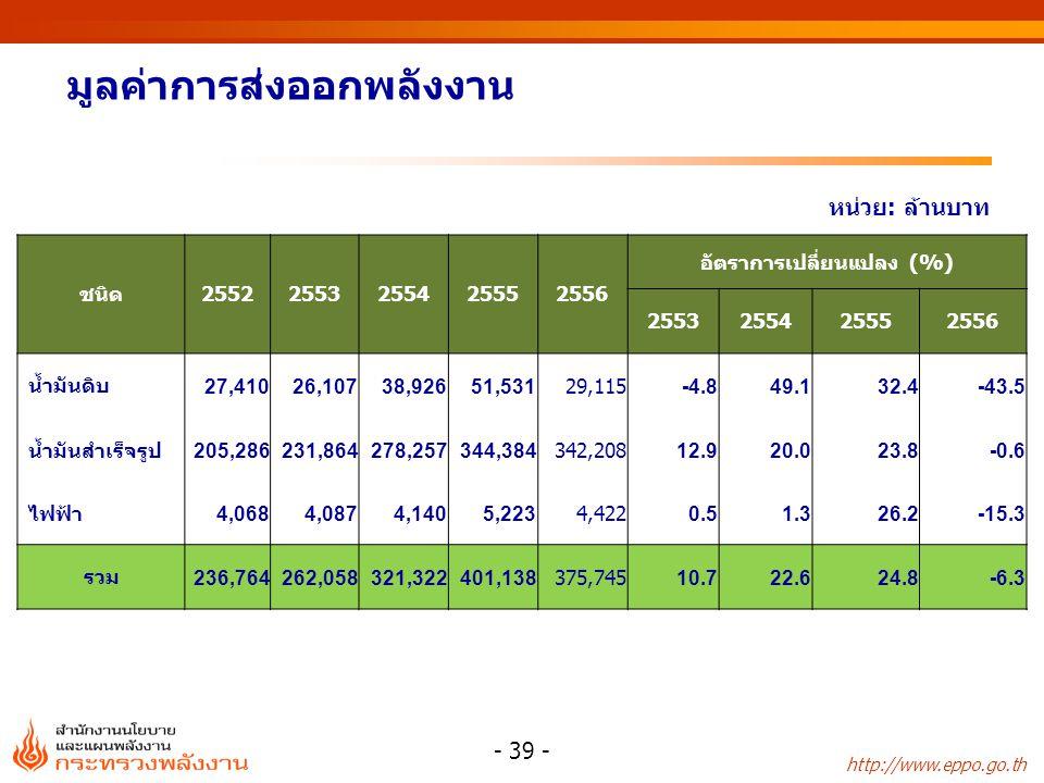 http://www.eppo.go.th มูลค่าการส่งออกพลังงาน หน่วย: ล้านบาท ชนิด25522553255425552556 อัตราการเปลี่ยนแปลง (%) 2553255425552556 น้ำมันดิบ 27,41026,10738
