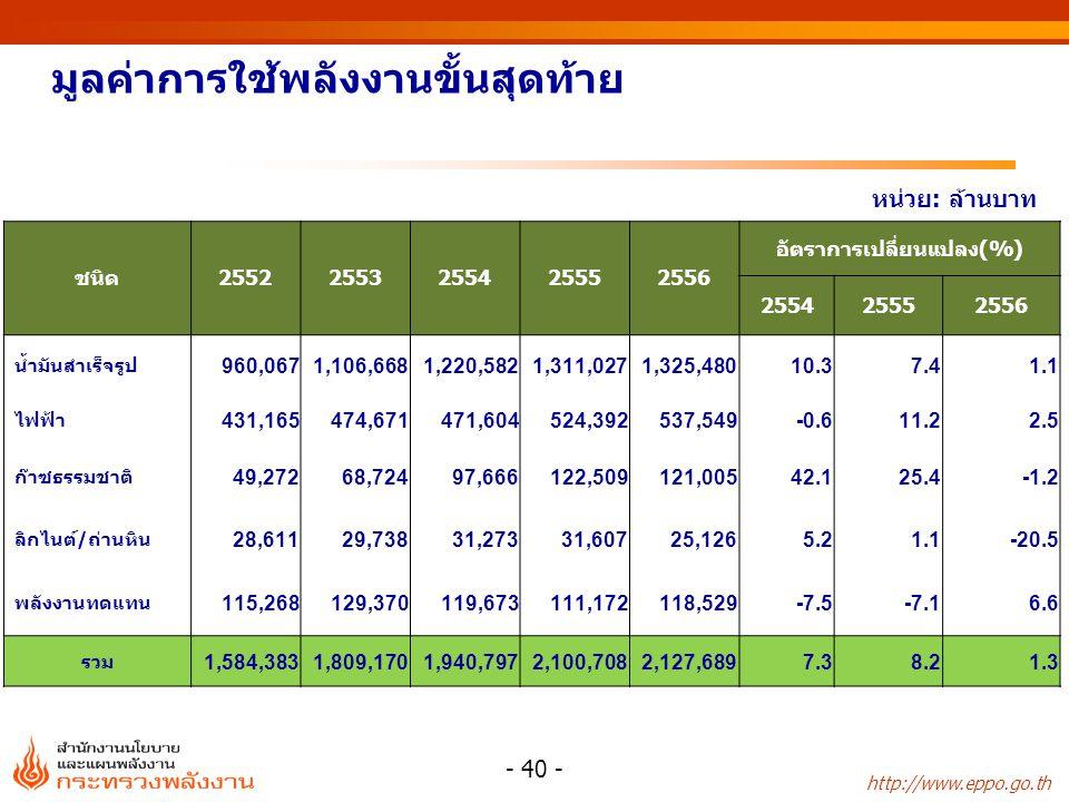 http://www.eppo.go.th มูลค่าการใช้พลังงานขั้นสุดท้าย หน่วย: ล้านบาท ชนิด25522553255425552556 อัตราการเปลี่ยนแปลง(%) 255425552556 น้ำมันสำเร็จรูป 960,0