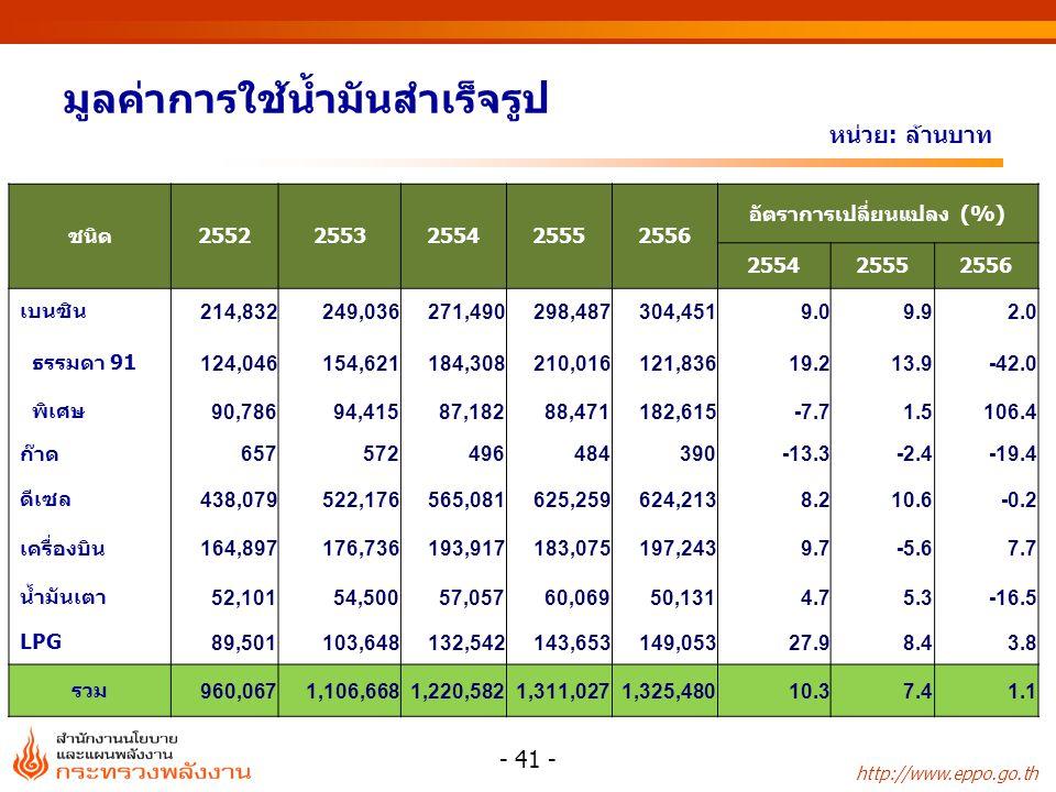 http://www.eppo.go.th มูลค่าการใช้น้ำมันสำเร็จรูป ชนิด25522553255425552556 อัตราการเปลี่ยนแปลง (%) 255425552556 เบนซิน 214,832249,036271,490298,487304