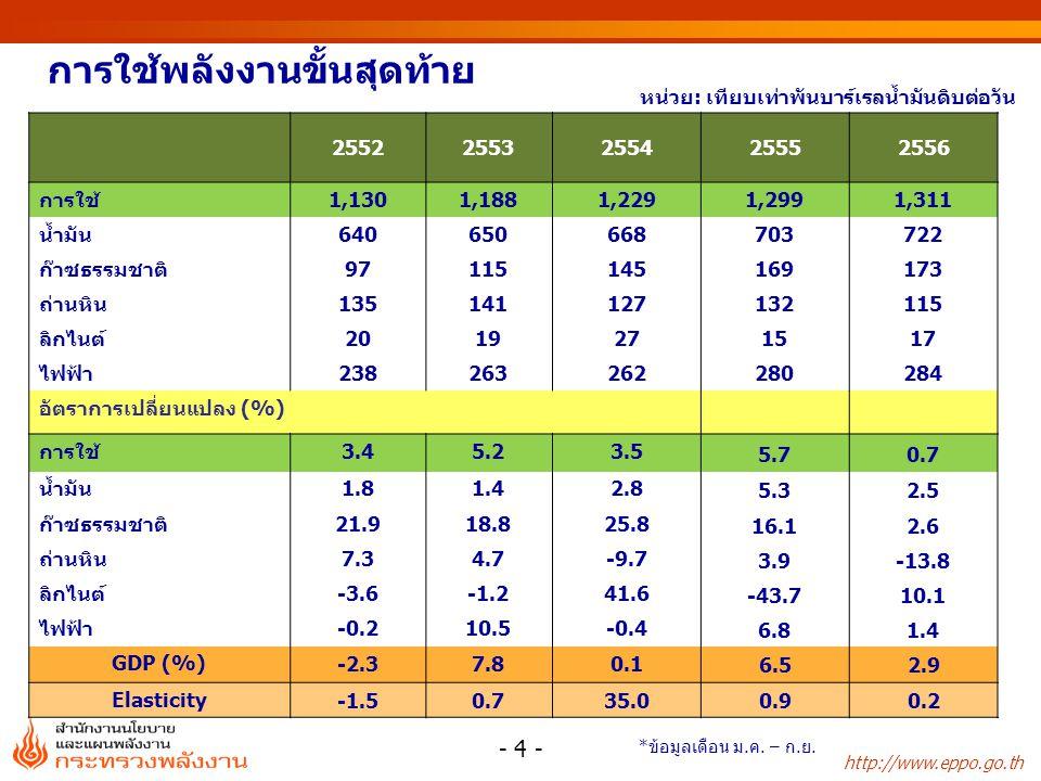 http://www.eppo.go.th สัดส่วนการใช้พลังงานขั้นสุดท้าย - 5 - ลิกไนต์/ ถ่านหิน ไฟฟ้า น้ำมัน ก๊าซธรรมชาติ 14% 13% 12% 11% 22% 13% 55% 10%