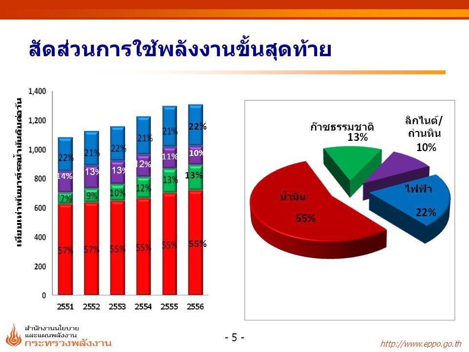 http://www.eppo.go.th หน่วย: ล้านลิตร การส่งออกน้ำมันสำเร็จรูปของไทยแยกรายประเทศ - 16 - * อื่นๆ ได้แก่ ประเทศสหรัฐอเมริกา อังกฤษ ออสเตรเลีย และแอฟริกาใต้ ฯลฯ ประเทศ25522553255425552556 สัดส่วน (%) 2556 สิงคโปร์3,848.54,229.14,280.64,542.54,004.034 มาเลเซีย1,503.11,935.91,421.62,124.72,442.521 ลาว660.4717.4741.1825.9921.08 ฟิลิปปินส์284.01,017.4554.9617.3325.03 กัมพูชา380.3447.5499.9713.3652.46 เวียดนาม336.8639.2654.7537.5317.03 พม่า400.8388.1409.1459.3509.84 อินโดนีเซีย38.085.662.558.0137.91 จีน1,222.0895.5323.6172.51,146.610 เกาหลี32.475.153.1--- อื่นๆ*3,007.61,601.51,547.11,546.61,393.810 รวม11,681.611,957.310,495.111,597.611,850.0100