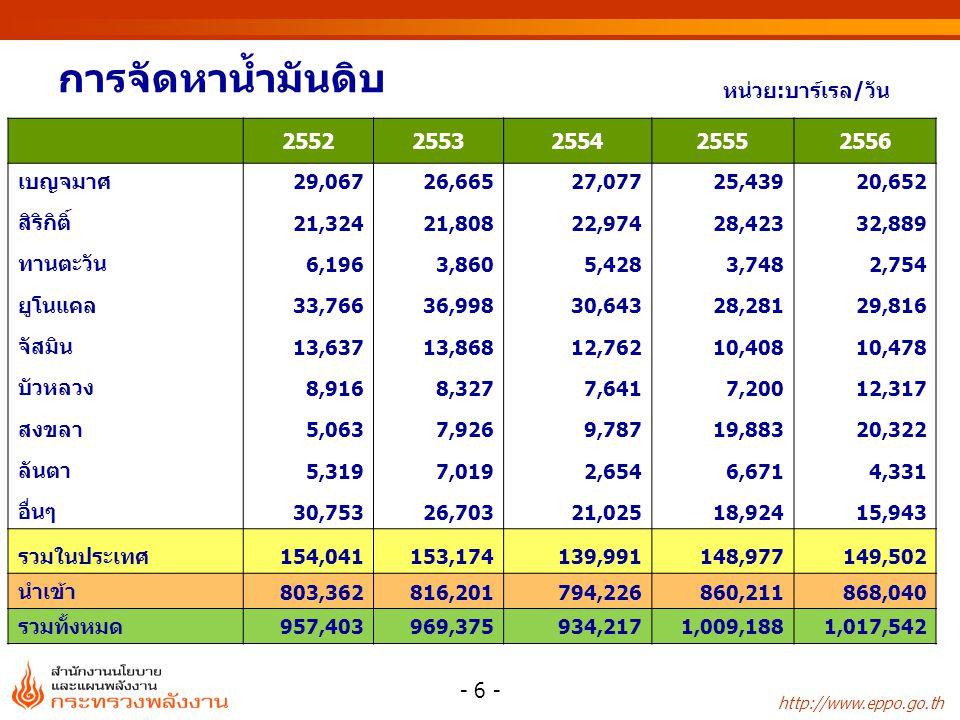 http://www.eppo.go.th อุปทานและอุปสงค์ของ LPG โพรเพน และบิวเทน 25522553255425552556 อัตราการ เปลี่ยนแปลง (%) สัดส่วน (%) 25552556 อุปทาน (การผลิต+นำเข้า) 5,2216,0086,8597,7797,73813.4-0.5100.0 - การผลิต 4,4674,4165,4226,0495,78911.6-4.374.8 โรงแยกก๊าซ 2,6952,6763,4284,0783,86519.0-5.250.0 โรงกลั่นน้ำมัน 1,7701,7301,9941,9711,923-1.2-2.424.9 อื่นๆ 210 - นำเข้า 7531,5911,4371,7301,94920.412.725.2 อุปสงค์ (การใช้+ส่งออก) 5,2236,0126,9067,3967,5307.11.8 - การใช้ 5,2085,9876,8907,3867,5247.21.9100.0 ครัวเรือน 2,2312,4352,6563,0472,40914.7-20.932.0 อุตสาหกรรม 593778718614601-14.5-2.08.0 รถยนต์ 6666809201,0611,77515.367.323.6 อุตสาหกรรมปิโตรเคมี 1,0561,5272,1131,6131,632-23.61.121.7 ใช้เอง 6625674831,0511,108117.65.414.7 - Feed Stock 4223543539421,010167.17.213.4 - Energy 24021313111098-16.0-10.61.3 - ส่งออก 152516106-38.4-39.2 สมดุล (อุปทาน-อุปสงค์) -2-4-47383208 หน่วย : พันตัน - 17 -