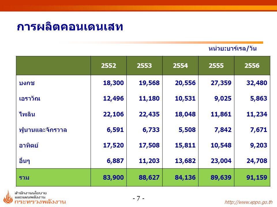 http://www.eppo.go.th โรงกลั่นความสามารถในการกลั่น (บาร์เรล/วัน) น้ำมันดิบ ใช้ในโรงกลั่น (บาร์เรล/วัน) สัดส่วนการใช้ กำลังการกลั่น (%) ไทยออยล์ 275,000297,279108 บางจาก 120,00099,90983 เอสโซ่ 177,000141,92880 ไออาร์พีซี 215,000182,87685 อะโรเมติกส์และการกลั่น 145,000171,388118 สตาร์ปิโตรเลียมฯ 150,000183,766123 ระยองเพอริไฟเออร์ 17,000-- รวม 1,099,0001,077,14798 การใช้กำลังการกลั่นของประเทศ ปี 2556 - 8 -