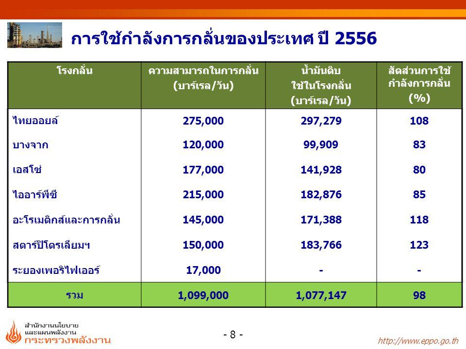 http://www.eppo.go.th มูลค่าการส่งออกพลังงาน หน่วย: ล้านบาท ชนิด25522553255425552556 อัตราการเปลี่ยนแปลง (%) 2553255425552556 น้ำมันดิบ 27,41026,10738,92651,531 29,115 -4.849.132.4-43.5 น้ำมันสำเร็จรูป 205,286231,864278,257344,384 342,208 12.920.023.8-0.6 ไฟฟ้า 4,0684,0874,1405,223 4,422 0.51.326.2-15.3 รวม 236,764262,058321,322401,138 375,745 10.722.624.8-6.3 - 39 -