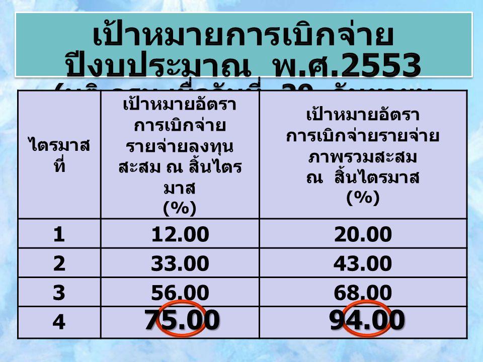 ไตรมาส ที่ เป้าหมายอัตรา การเบิกจ่าย รายจ่ายลงทุน สะสม ณ สิ้นไตร มาส (%) เป้าหมายอัตรา การเบิกจ่ายรายจ่าย ภาพรวมสะสม ณ สิ้นไตรมาส (%) 1 12.0020.00 2 33.0043.00 3 56.0068.00 4 75.0094.00