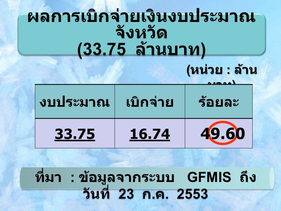 ผลการเบิกจ่ายเงินงบประมาณ จังหวัด (33.75 ล้านบาท ) ผลการเบิกจ่ายเงินงบประมาณ จังหวัด (33.75 ล้านบาท ) ( หน่วย : ล้าน บาท ) งบประมาณเบิกจ่ายร้อยละ 33.7516.74 ที่มา : ข้อมูลจากระบบ GFMIS ถึง วันที่ 23 ก.