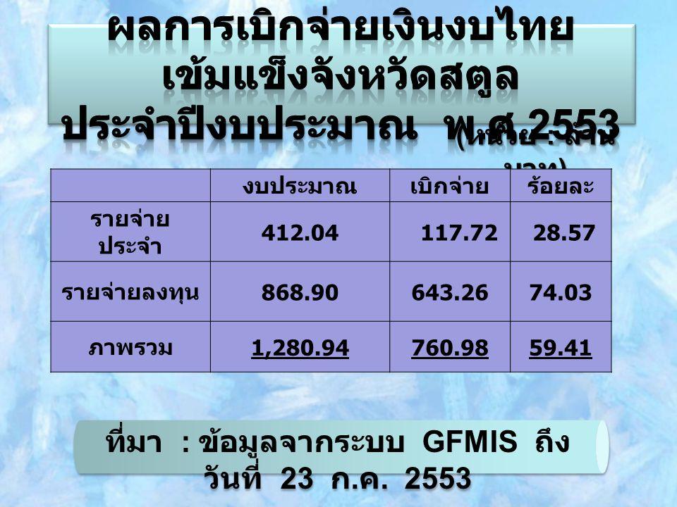 โครงการแก้ไขปัญหาหนี้สินภาคประชาชน ( หนี้นอกระบบ )