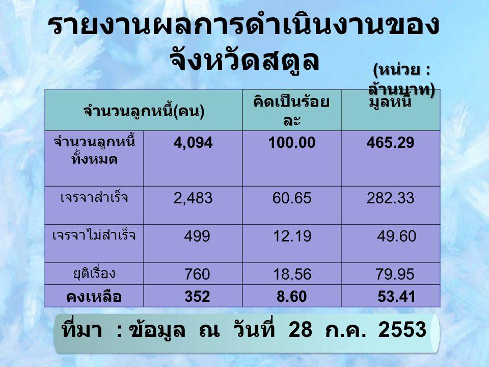 รายงานผลการดำเนินงานของ จังหวัดสตูล จำนวนลูกหนี้ ( คน ) คิดเป็นร้อย ละ มูลหนี้ จำนวนลูกหนี้ ทั้งหมด 4,094100.00465.29 เจรจาสำเร็จ 2,48360.65282.33 เจรจาไม่สำเร็จ 49912.19 49.60 ยุติเรื่อง 76018.56 79.95 คงเหลือ 3528.60 53.41 ( หน่วย : ล้านบาท ) ที่มา : ข้อมูล ณ วันที่ 28 ก.