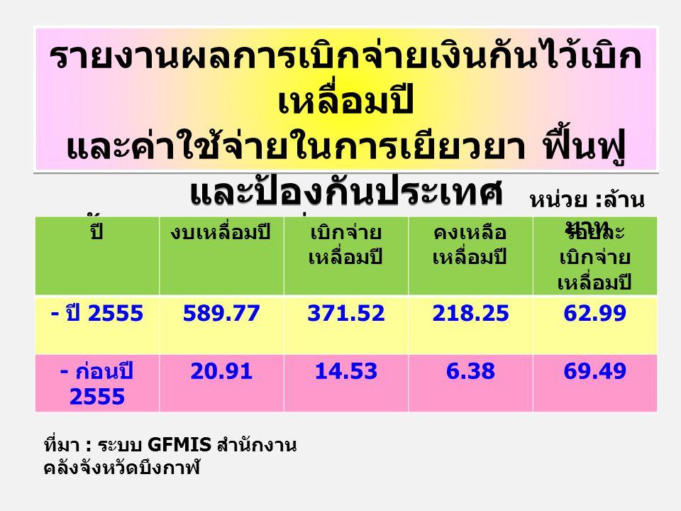 รายงานผลการเบิกจ่ายเงินกันไว้เบิก เหลื่อมปี และค่าใช้จ่ายในการเยียวยา ฟื้นฟู และป้องกันประเทศ สิ้นสุด ณ วันที่ 26 เมษายน 2556 รายงานผลการเบิกจ่ายเงินกันไว้เบิก เหลื่อมปี และค่าใช้จ่ายในการเยียวยา ฟื้นฟู และป้องกันประเทศ สิ้นสุด ณ วันที่ 26 เมษายน 2556 ปีงบเหลื่อมปีเบิกจ่าย เหลื่อมปี คงเหลือ เหลื่อมปี ร้อยละ เบิกจ่าย เหลื่อมปี - ปี 2555 589.77371.52218.2562.99 - ก่อนปี 2555 20.9114.536.3869.49 หน่วย : ล้าน บาท ที่มา : ระบบ GFMIS สำนักงาน คลังจังหวัดบึงกาฬ