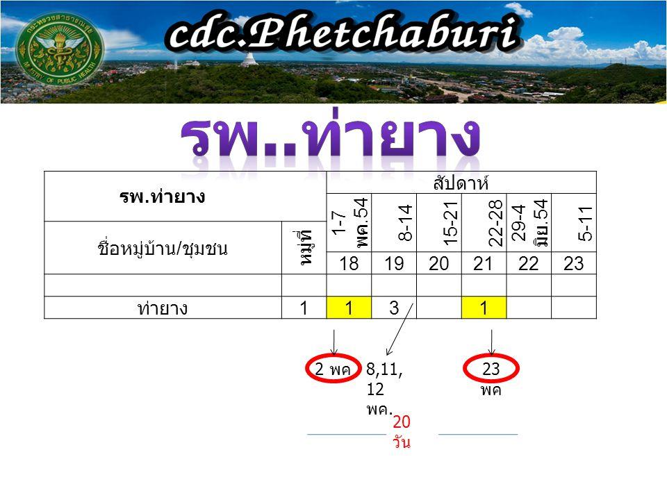 รพ. ท่ายาง สัปดาห์ 1-7 พค.54 8-14 15-2122-28 29-4 มิย.54 5-11 ชื่อหมู่บ้าน / ชุมชน หมู่ที่ 181920212223 ท่ายาง 113 1 2 พค 8,11, 12 พค. 23 พค 20 วัน