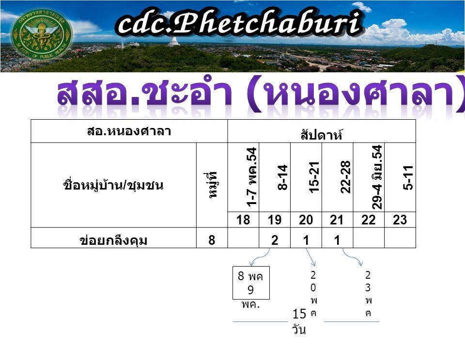 สอ. หนองศาลา สัปดาห์ ชื่อหมู่บ้าน / ชุมชน หมู่ที่ 1-7 พค.54 8-14 15-2122-28 29-4 มิย.54 5-11 181920212223 ข่อยกลึงคุม 8 211 8 พค 9 พค. 20พค20พค 23พค23