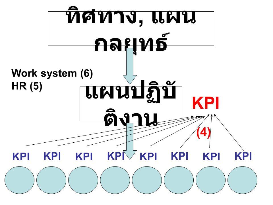 ทิศทาง, แผน กลยุทธ์ แผนปฏิบั ติงาน KPI Work system (6) HR (5) (4)
