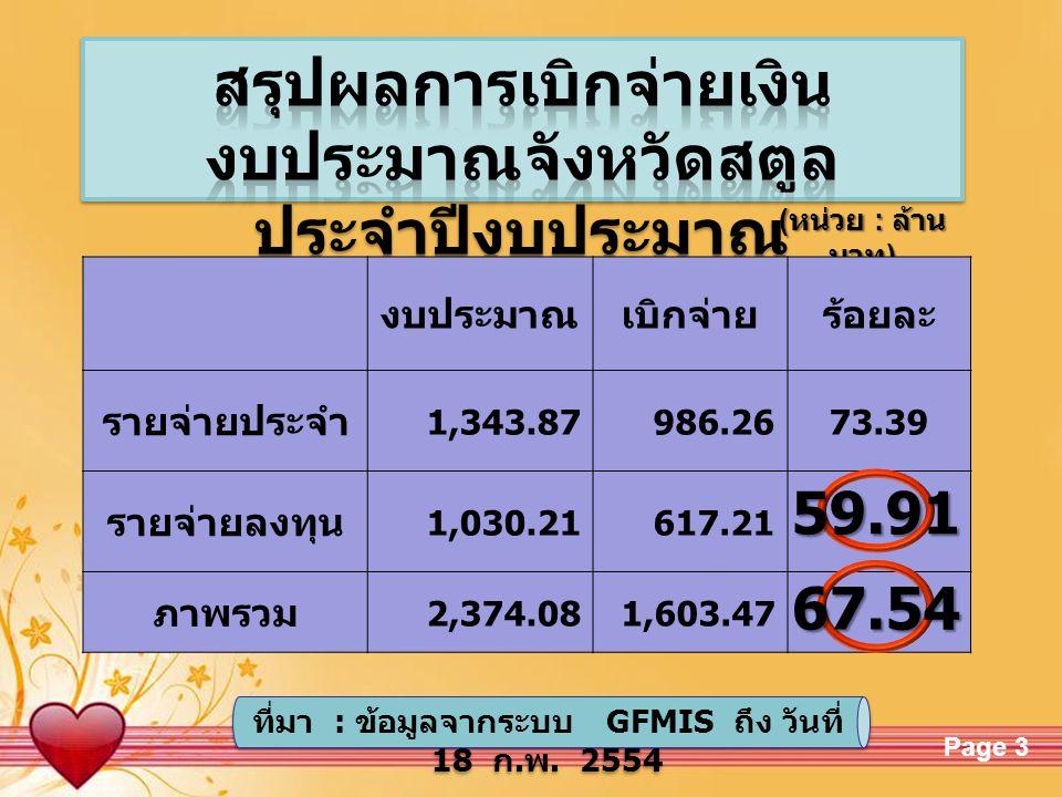 Free Powerpoint TemplatesPage 3 ( หน่วย : ล้าน บาท ) งบประมาณเบิกจ่ายร้อยละ รายจ่ายประจำ 1,343.87986.2673.39 รายจ่ายลงทุน 1,030.21617.21 ภาพรวม 2,374.081,603.47 59.91 67.54 ที่มา : ข้อมูลจากระบบ GFMIS ถึง วันที่ 18 ก.