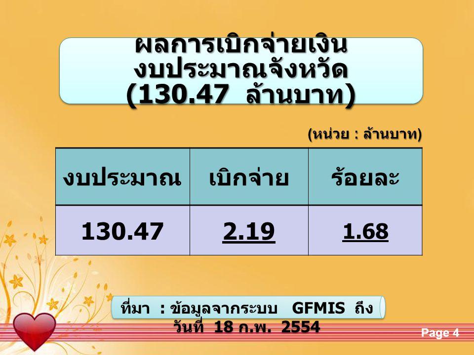 Free Powerpoint TemplatesPage 4 ผลการเบิกจ่ายเงิน งบประมาณจังหวัด (130.47 ล้านบาท ) ผลการเบิกจ่ายเงิน งบประมาณจังหวัด (130.47 ล้านบาท ) ( หน่วย : ล้านบาท ) งบประมาณเบิกจ่ายร้อยละ 130.472.19 1.68 ที่มา : ข้อมูลจากระบบ GFMIS ถึง วันที่ 18 ก.