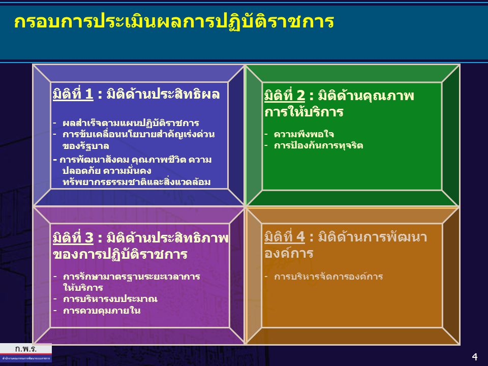4 กรอบการประเมินผลการปฏิบัติราชการ มิติที่ 1 : มิติด้านประสิทธิผล มิติที่ 2 : มิติด้านคุณภาพ การให้บริการ มิติที่ 4 : มิติด้านการพัฒนา องค์การ มิติที่