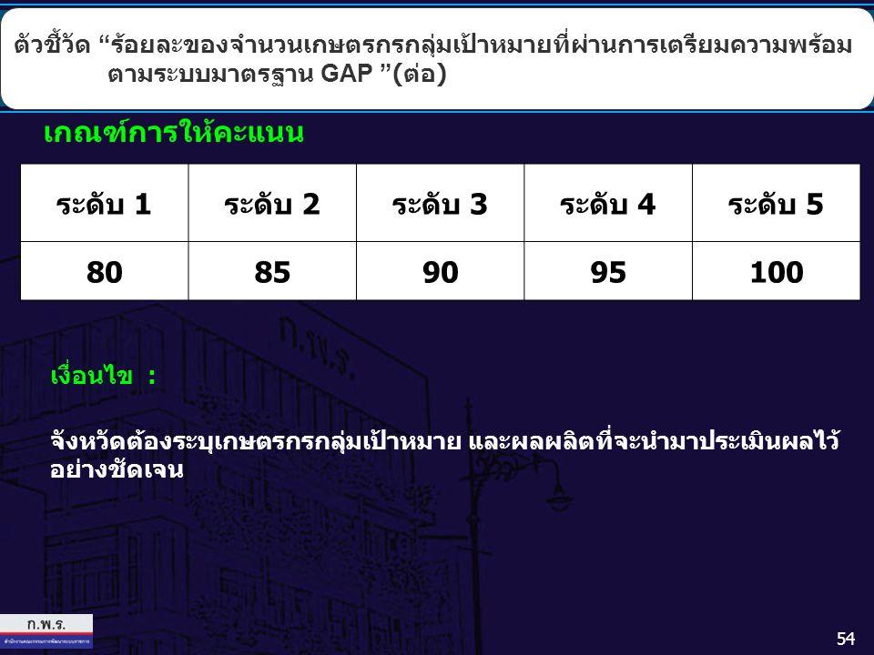 54 เงื่อนไข : จังหวัดต้องระบุเกษตรกรกลุ่มเป้าหมาย และผลผลิตที่จะนำมาประเมินผลไว้ อย่างชัดเจน เกณฑ์การให้คะแนน ระดับ 1ระดับ 2ระดับ 3ระดับ 4ระดับ 5 8085