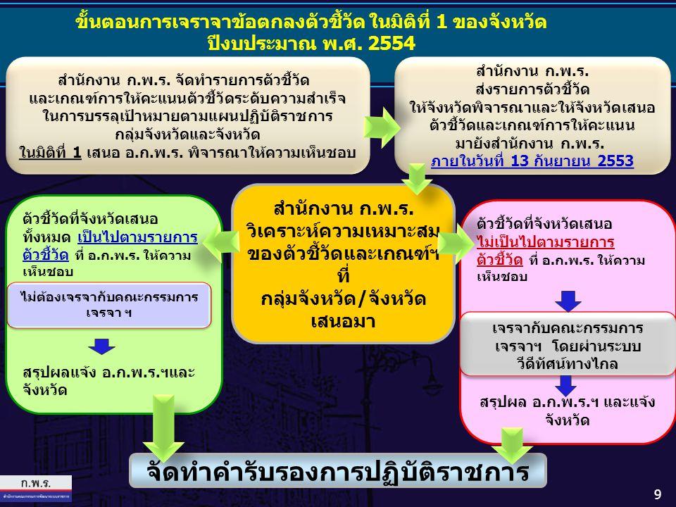 ระดับ คะแนน เกณฑ์การให้คะแนน 1จำนวนการใช้บริการแพทย์แผนไทยเพิ่มขึ้น ร้อยละ 25 2จำนวนการใช้บริการแพทย์แผนไทยเพิ่มขึ้น ร้อยละ 26 3จำนวนการใช้บริการแพทย์แผนไทยเพิ่มขึ้น ร้อยละ 27 4จำนวนการใช้บริการแพทย์แผนไทยเพิ่มขึ้น ร้อยละ 28 5จำนวนการใช้บริการแพทย์แผนไทยเพิ่มขึ้น ร้อยละ 29 ตัวชี้วัด ร้อยละที่เพิ่มขึ้นของจำนวนครั้งของ การใช้บริการแพทย์แผนไทย ( ต่อ ) ตัวชี้วัด ร้อยละที่เพิ่มขึ้นของจำนวนครั้งของ การใช้บริการแพทย์แผนไทย ( ต่อ ) 140