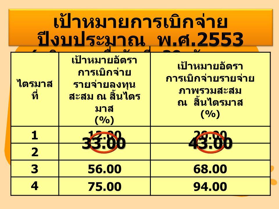 ไตรมาส ที่ เป้าหมายอัตรา การเบิกจ่าย รายจ่ายลงทุน สะสม ณ สิ้นไตร มาส (%) เป้าหมายอัตรา การเบิกจ่ายรายจ่าย ภาพรวมสะสม ณ สิ้นไตรมาส (%) 1 12.0020.00 2 3