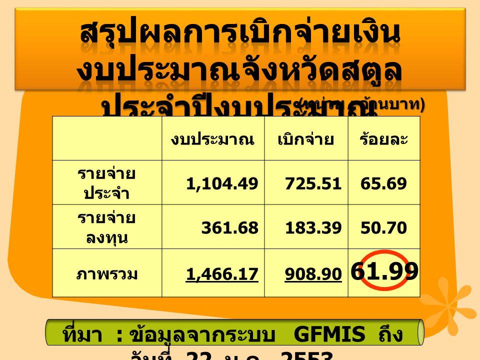 งบประมาณเบิกจ่ายร้อยละ รายจ่าย ประจำ 1,104.49725.5165.69 รายจ่าย ลงทุน 361.68183.3950.70 ภาพรวม 1,466.17908.90 ( หน่วย : ล้านบาท ) ที่มา : ข้อมูลจากระบบ GFMIS ถึง วันที่ 22 ม.